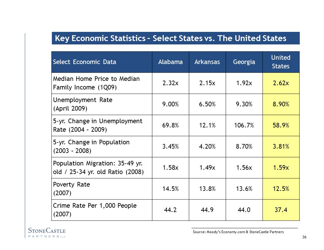 36 Source: Moody's Economy.com & StoneCastle Partners Key Economic Statistics – Select States vs.