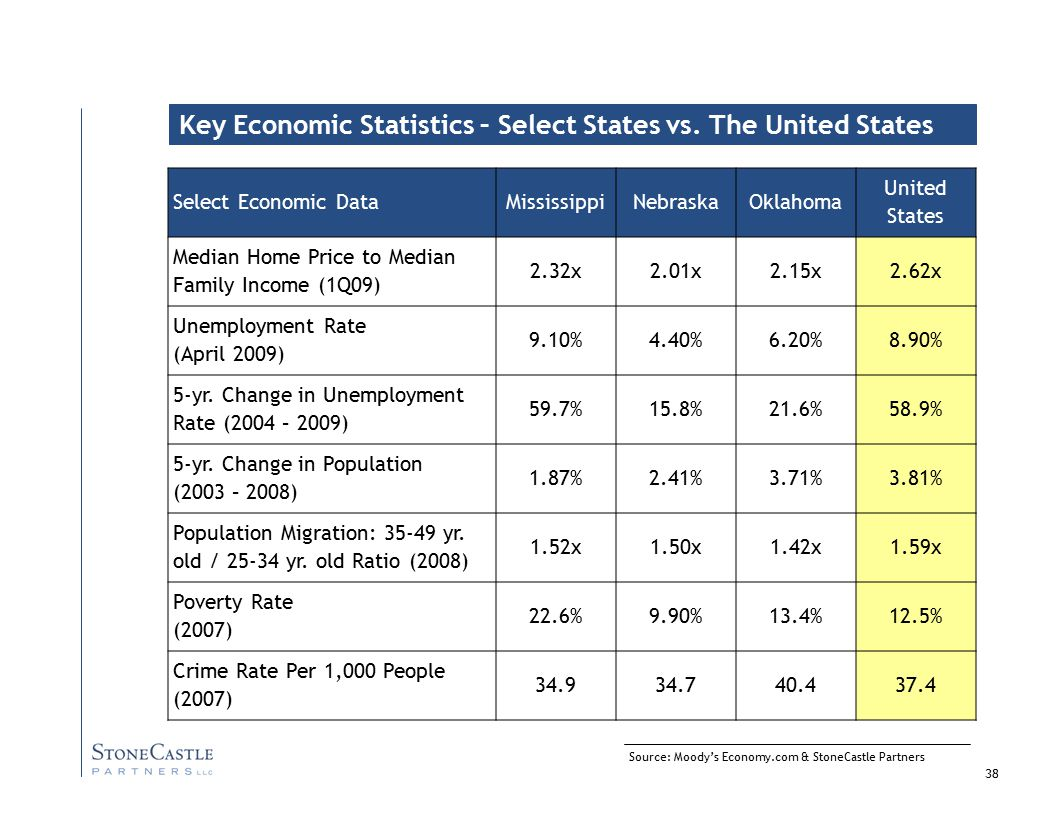38 Source: Moody's Economy.com & StoneCastle Partners Key Economic Statistics – Select States vs.