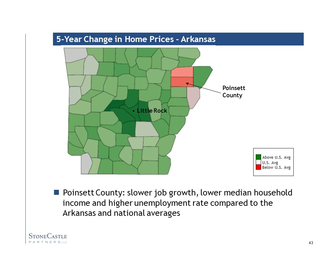 43 5-Year Change in Home Prices - Arkansas U.S.Avg Above U.S.