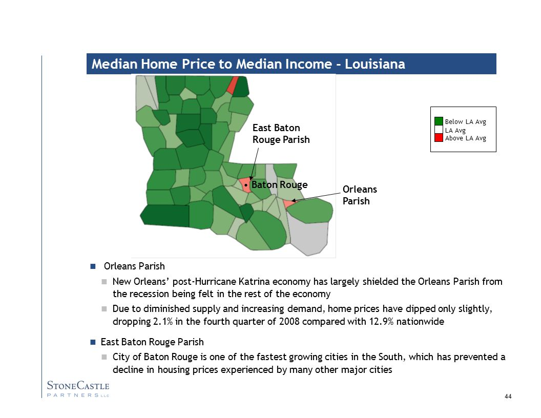 44 Median Home Price to Median Income - Louisiana Orleans Parish New Orleans' post-Hurricane Katrina economy has largely shielded the Orleans Parish from the recession being felt in the rest of the economy Due to diminished supply and increasing demand, home prices have dipped only slightly, dropping 2.1% in the fourth quarter of 2008 compared with 12.9% nationwide East Baton Rouge Parish City of Baton Rouge is one of the fastest growing cities in the South, which has prevented a decline in housing prices experienced by many other major cities LA Avg Below LA Avg Above LA Avg Baton Rouge East Baton Rouge Parish Orleans Parish