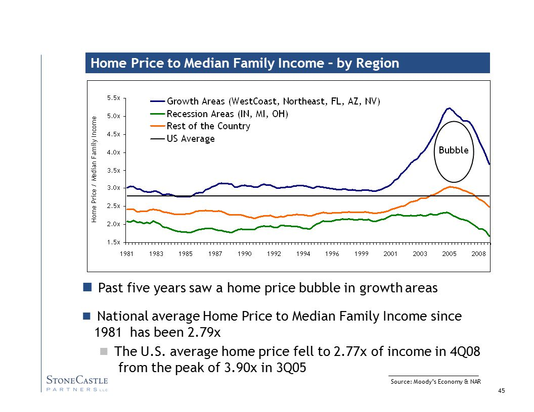 45 Source: Moody's Economy & NAR Home Price to Median Family Income – by Region Past five years saw a home price bubble in growth areas National average Home Price to Median Family Income since 1981 has been 2.79x The U.S.