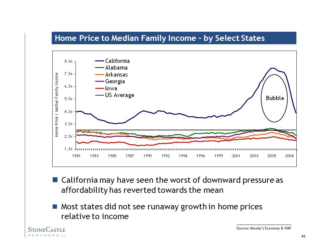 46 Source: Moody's Economy & NAR Home Price to Median Family Income – by Select States California may have seen the worst of downward pressure as affordability has reverted towards the mean Most states did not see runaway growth in home prices relative to income