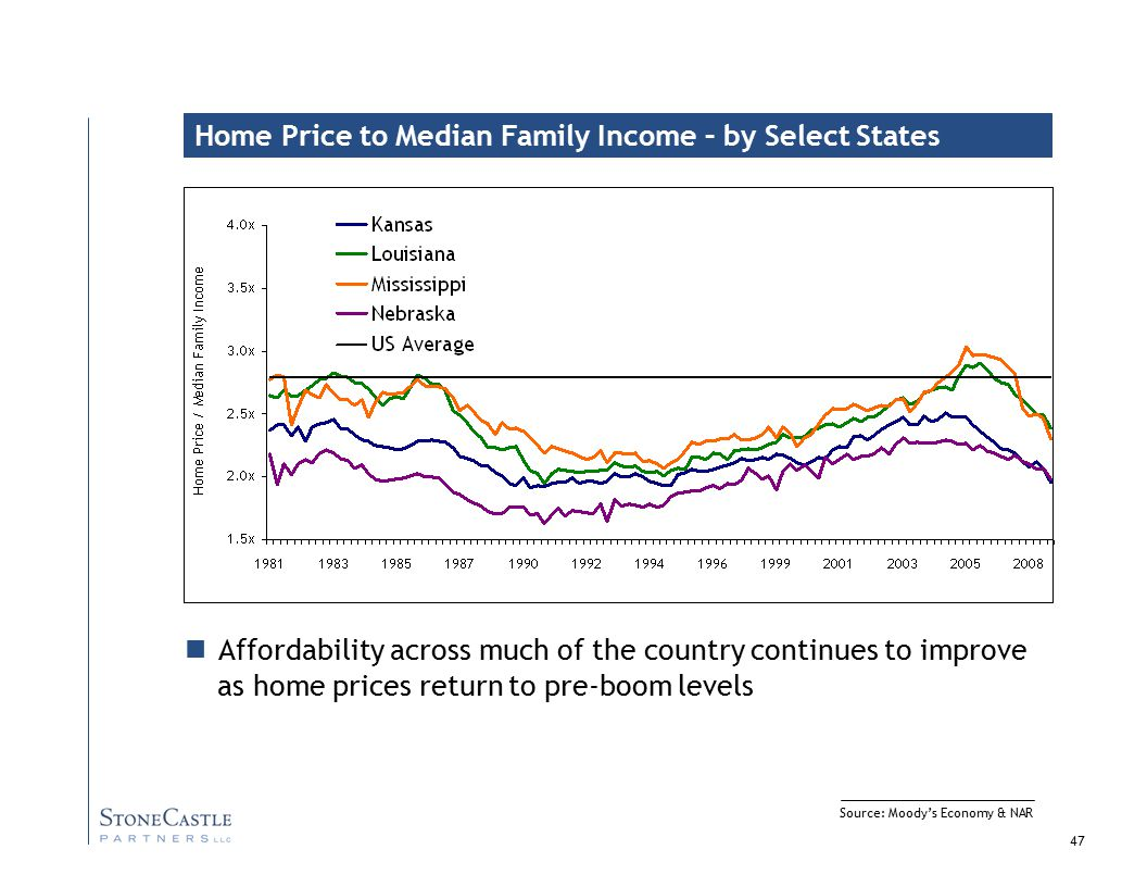 47 Source: Moody's Economy & NAR Home Price to Median Family Income – by Select States Affordability across much of the country continues to improve as home prices return to pre-boom levels