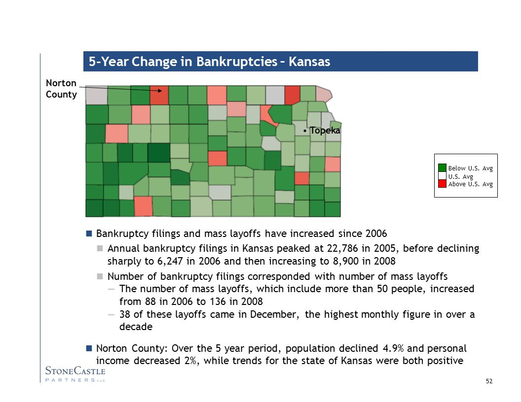52 5-Year Change in Bankruptcies – Kansas Bankruptcy filings and mass layoffs have increased since 2006 Annual bankruptcy filings in Kansas peaked at 22,786 in 2005, before declining sharply to 6,247 in 2006 and then increasing to 8,900 in 2008 Number of bankruptcy filings corresponded with number of mass layoffs —The number of mass layoffs, which include more than 50 people, increased from 88 in 2006 to 136 in 2008 —38 of these layoffs came in December, the highest monthly figure in over a decade Norton County: Over the 5 year period, population declined 4.9% and personal income decreased 2%, while trends for the state of Kansas were both positive U.S.