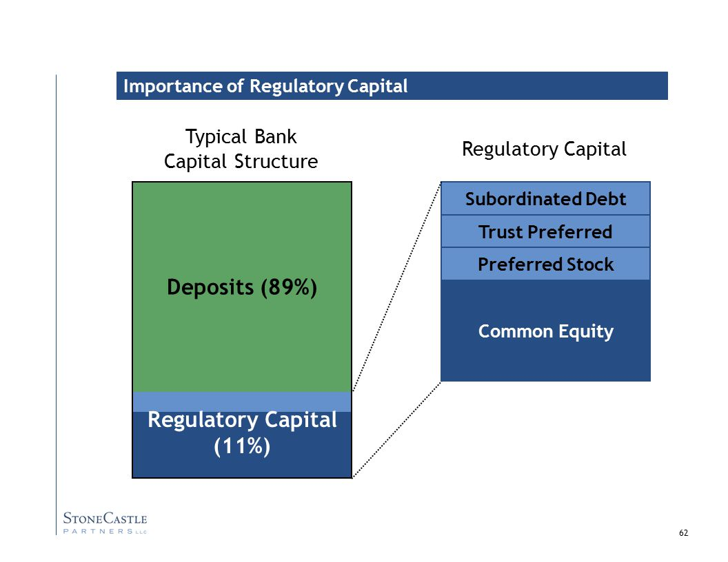 62 Subordinated Debt Trust Preferred Regulatory Capital Typical Bank Capital Structure Deposits (89%) Preferred Stock Common Equity Importance of Regulatory Capital Regulatory Capital (11%)