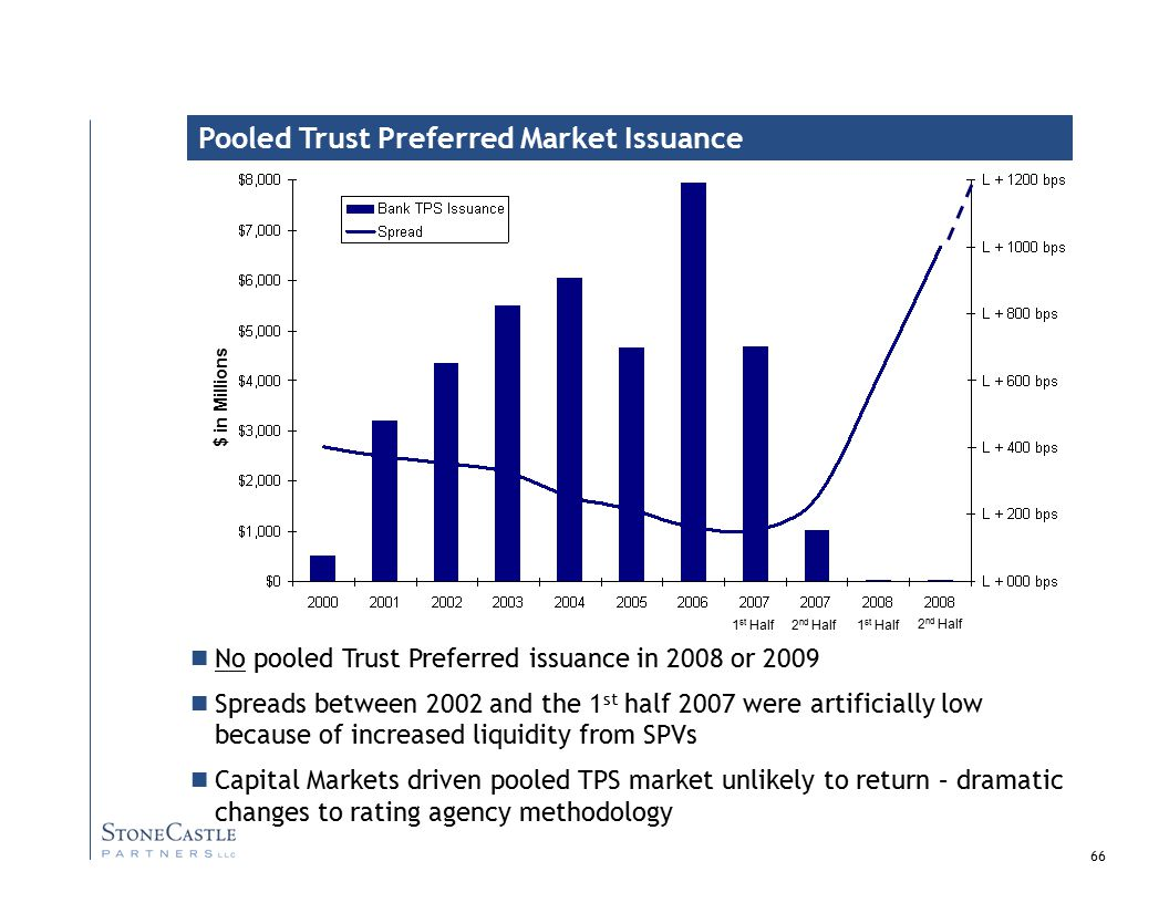 66 $ in Millions Pooled Trust Preferred Market Issuance No pooled Trust Preferred issuance in 2008 or 2009 Spreads between 2002 and the 1 st half 2007 were artificially low because of increased liquidity from SPVs Capital Markets driven pooled TPS market unlikely to return – dramatic changes to rating agency methodology 1 st Half 2 nd Half