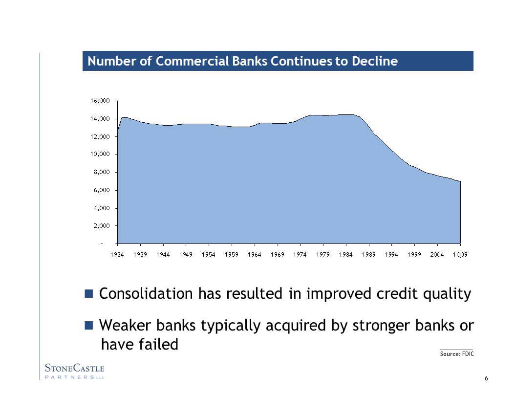 6 Consolidation has resulted in improved credit quality Weaker banks typically acquired by stronger banks or have failed Number of Commercial Banks Continues to Decline Source: FDIC