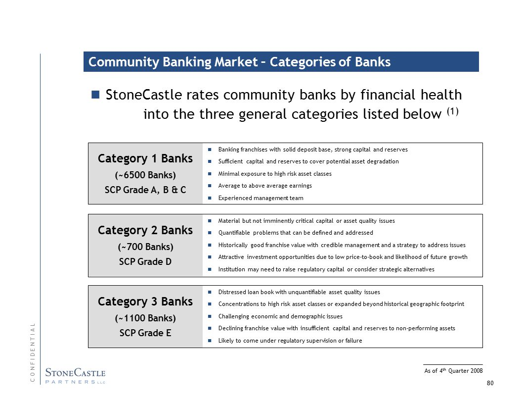 80 StoneCastle rates community banks by financial health into the three general categories listed below (1) Category 2 Banks (~700 Banks) SCP Grade D Material but not imminently critical capital or asset quality issues Quantifiable problems that can be defined and addressed Historically good franchise value with credible management and a strategy to address issues Attractive investment opportunities due to low price-to-book and likelihood of future growth Institution may need to raise regulatory capital or consider strategic alternatives Category 1 Banks (~6500 Banks) SCP Grade A, B & C Banking franchises with solid deposit base, strong capital and reserves Sufficient capital and reserves to cover potential asset degradation Minimal exposure to high risk asset classes Average to above average earnings Experienced management team Category 3 Banks (~1100 Banks) SCP Grade E Distressed loan book with unquantifiable asset quality issues Concentrations to high risk asset classes or expanded beyond historical geographic footprint Challenging economic and demographic issues Declining franchise value with insufficient capital and reserves to non-performing assets Likely to come under regulatory supervision or failure C O N F I D E N T I A L As of 4 th Quarter 2008 Community Banking Market – Categories of Banks
