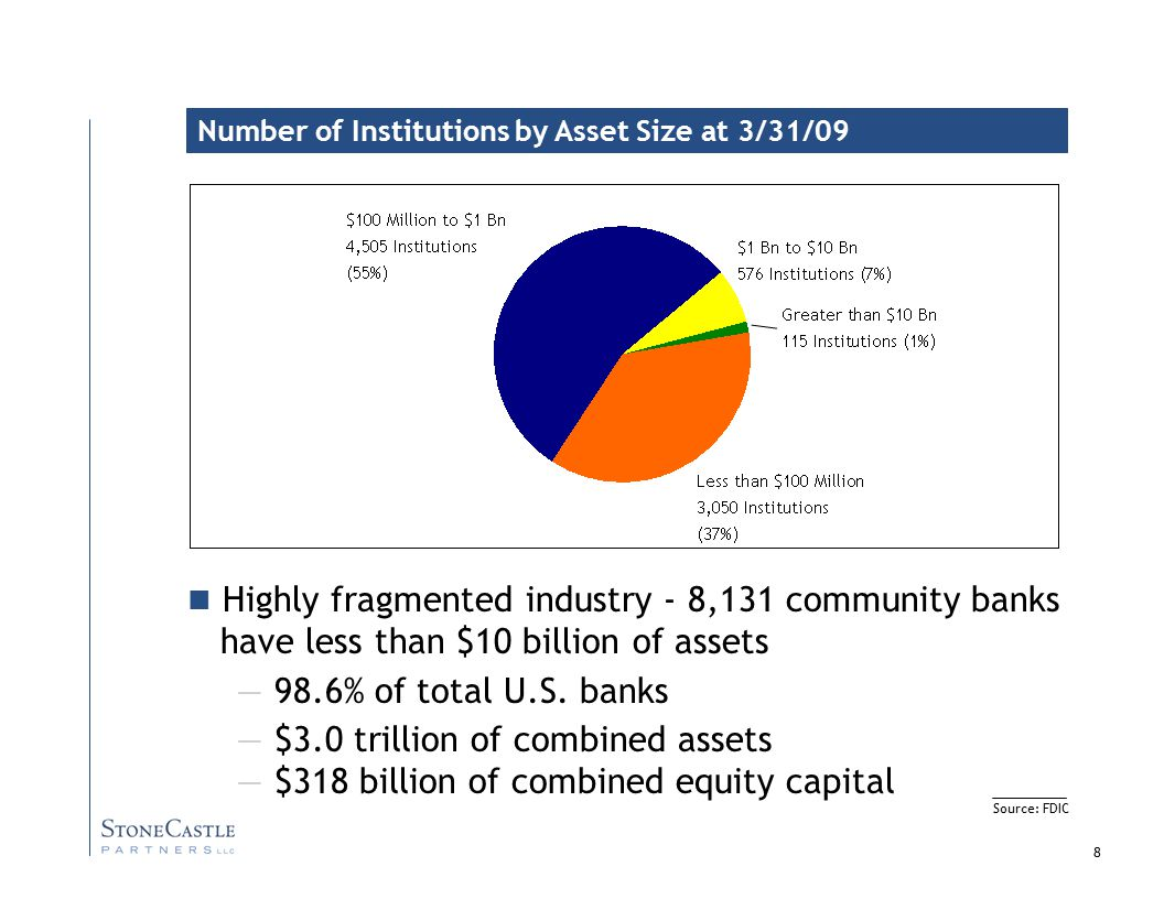8 Highly fragmented industry - 8,131 community banks have less than $10 billion of assets — 98.6% of total U.S.