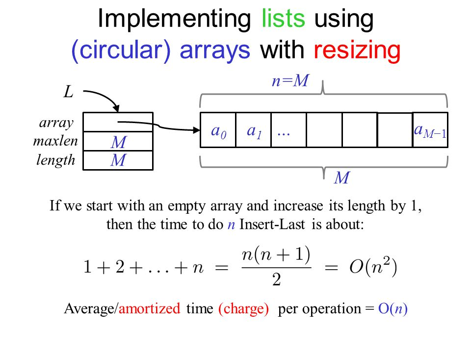 Implementing lists using (circular) arrays with resizing L array maxlen length a0a0 a1a1 … a M−1 M M M If we start with an empty array and increase its length by 1, then the time to do n Insert-Last is about: n=M Average/amortized time (charge) per operation = O(n)