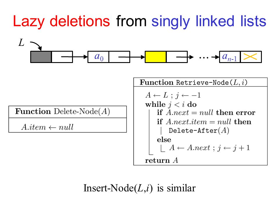 Lazy deletions from singly linked lists L a0a0 a n-1 … Insert-Node(L,i) is similar