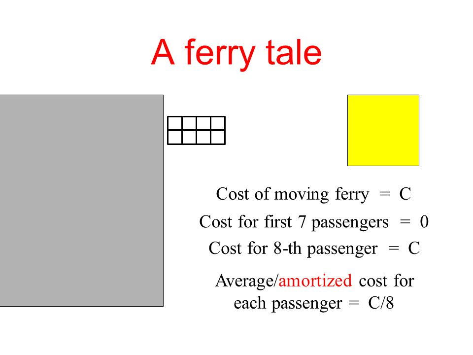 A ferry tale (Chapter 2) amort(IN) = 1 amort(OUT) = 1 amort(IN) = 2 amort(OUT) = 0 amort(IN) = 3 amort(OUT) = −1 Suppose C=8 Assuming the island is initially empty