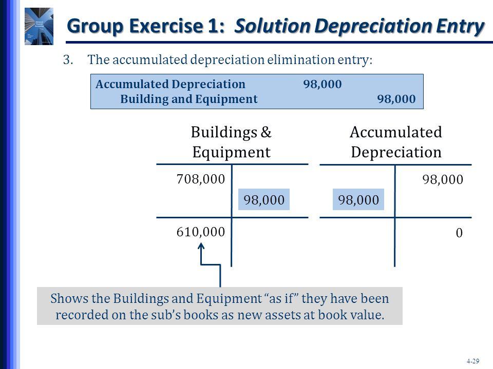 4-29 Group Exercise 1: Solution Depreciation Entry 3.The accumulated depreciation elimination entry: Accumulated Depreciation98,000 Building and Equip