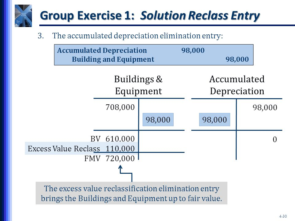 4-30 Group Exercise 1: Solution Reclass Entry 3.The accumulated depreciation elimination entry: Accumulated Depreciation98,000 Building and Equipment9