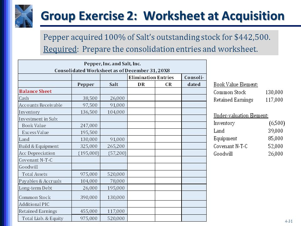 4-31 Group Exercise 2: Worksheet at Acquisition Pepper acquired 100% of Salt's outstanding stock for $442,500. Required: Prepare the consolidation ent