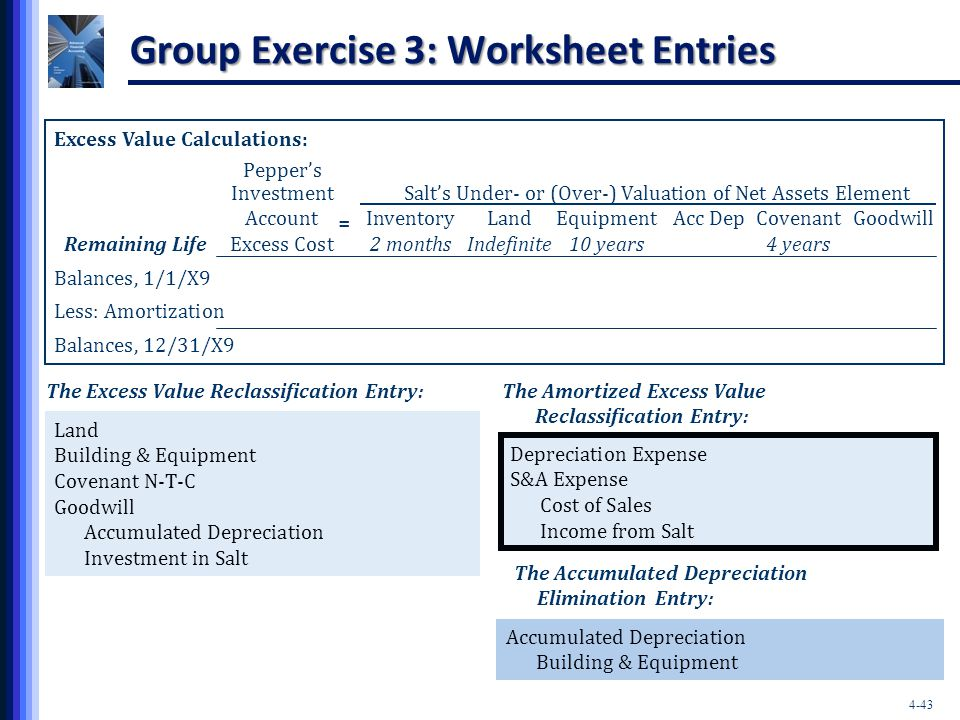 4-43 Group Exercise 3: Worksheet Entries Excess Value Calculations: Pepper's Investment Salt's Under- or (Over-) Valuation of Net Assets Element Accou