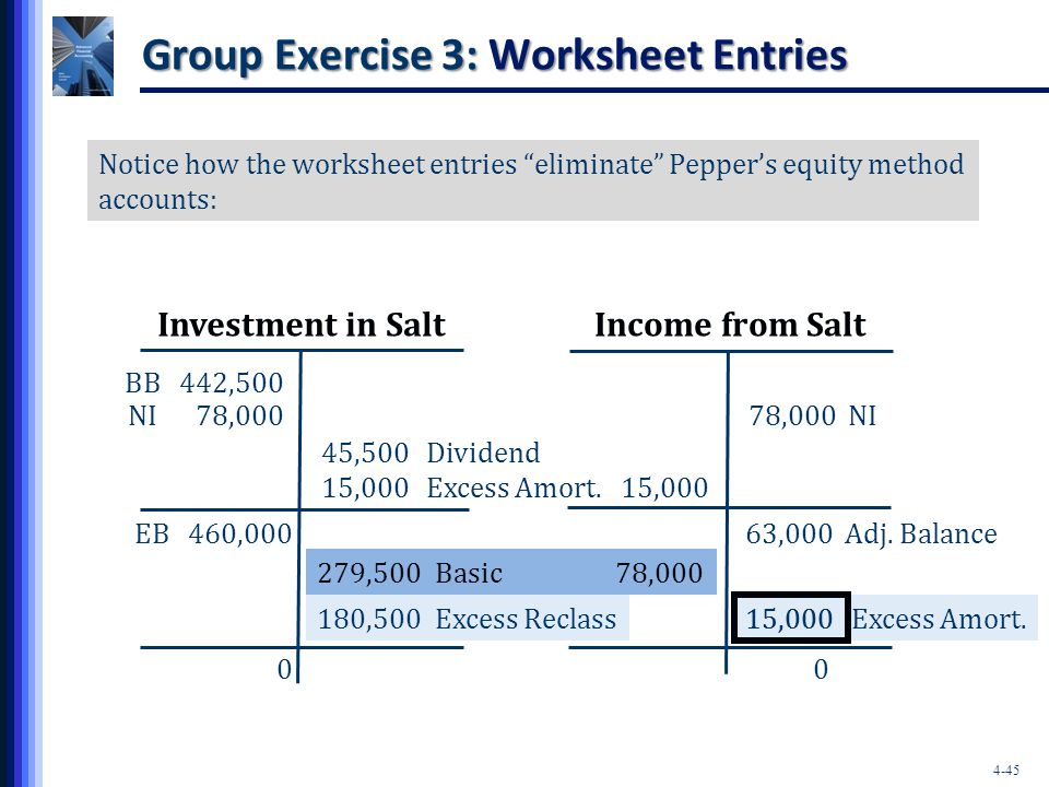 """4-45 Group Exercise 3: Worksheet Entries Investment in SaltIncome from Salt Notice how the worksheet entries """"eliminate"""" Pepper's equity method accoun"""
