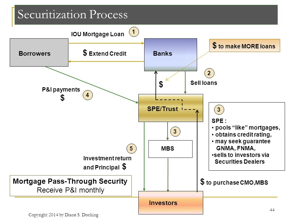 Securitization Process BorrowersBanks SPE/Trust MBS IOU Mortgage Loan $ Extend Credit Sell loans $ SPE : pools like mortgages, obtains credit rating, may seek guarantee GNMA, FNMA, sells to investors via Securities Dealers P&I payments $ Investors $ to purchase CMO,MBS Investment return and Principal $ 1 2 3 4 5 $ to make MORE loans 3 Mortgage Pass-Through Security Receive P&I monthly 44 Copyright 2014 by Diane S.