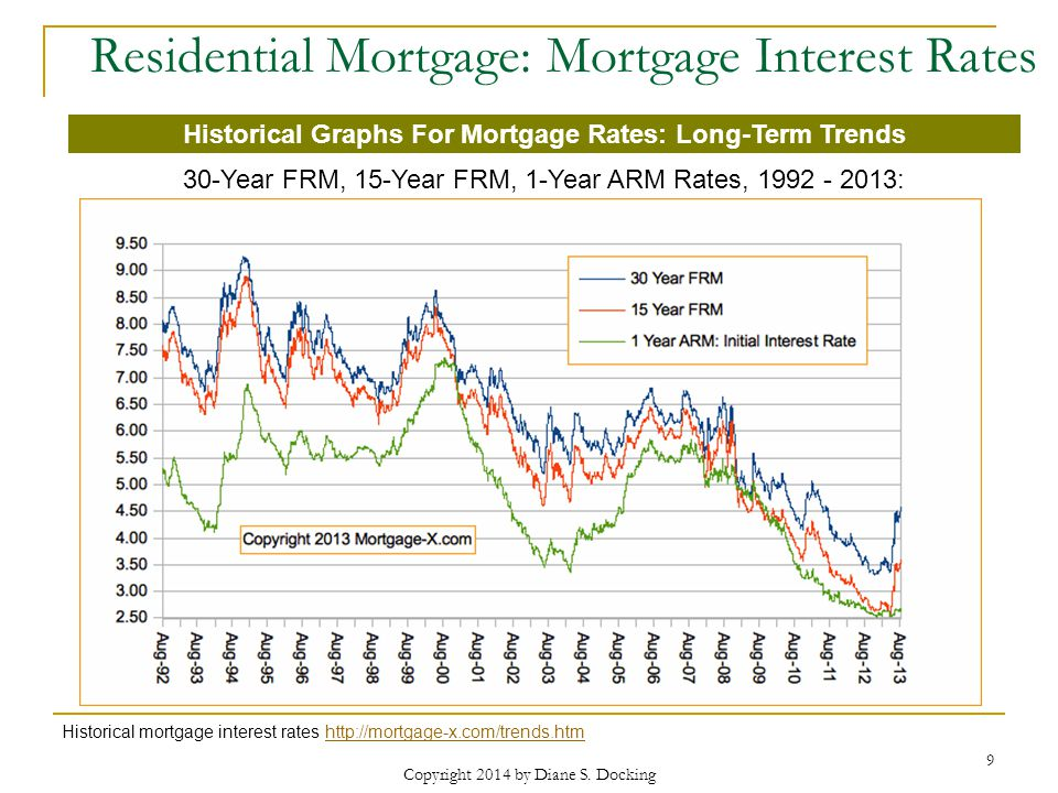 Residential Mortgage: Mortgage Interest Rates Historical mortgage interest rates http://mortgage-x.com/trends.htmhttp://mortgage-x.com/trends.htm 9 Copyright 2014 by Diane S.
