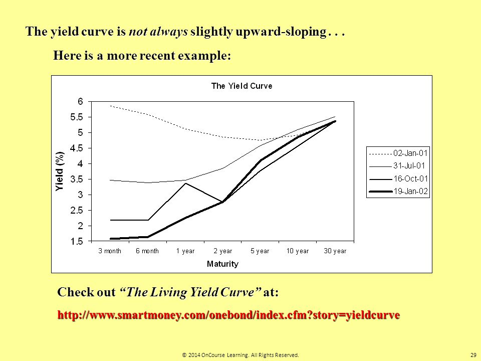 "The yield curve is not always slightly upward-sloping... Here is a more recent example: Check out ""The Living Yield Curve"" at: http://www.smartmoney.c"