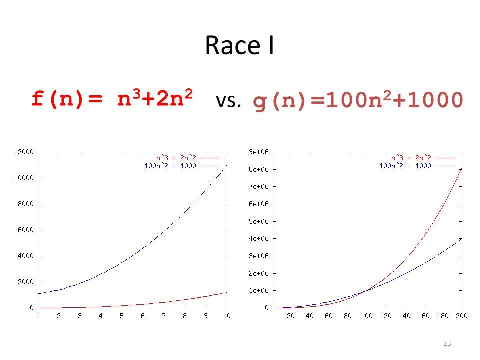 Race I f(n)= n 3 +2n 2 g(n)=100n 2 +1000 vs. 23
