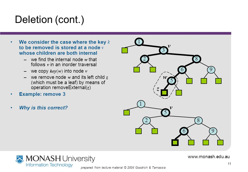 www.monash.edu.au 11 prepared from lecture material © 2004 Goodrich & Tamassia Deletion (cont.) We consider the case where the key k to be removed is stored at a node v whose children are both internal –we find the internal node w that follows v in an inorder traversal –we copy key(w) into node v –we remove node w and its left child z (which must be a leaf) by means of operation removeExternal( z ) Example: remove 3 Why is this correct.