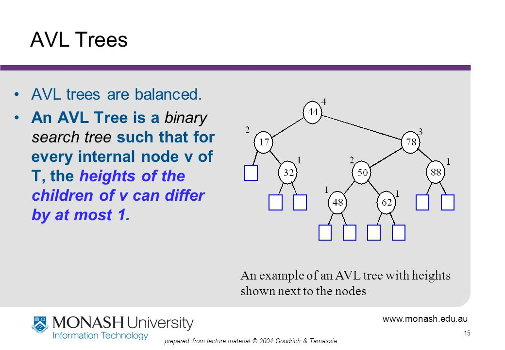 www.monash.edu.au 15 prepared from lecture material © 2004 Goodrich & Tamassia AVL Trees AVL trees are balanced.