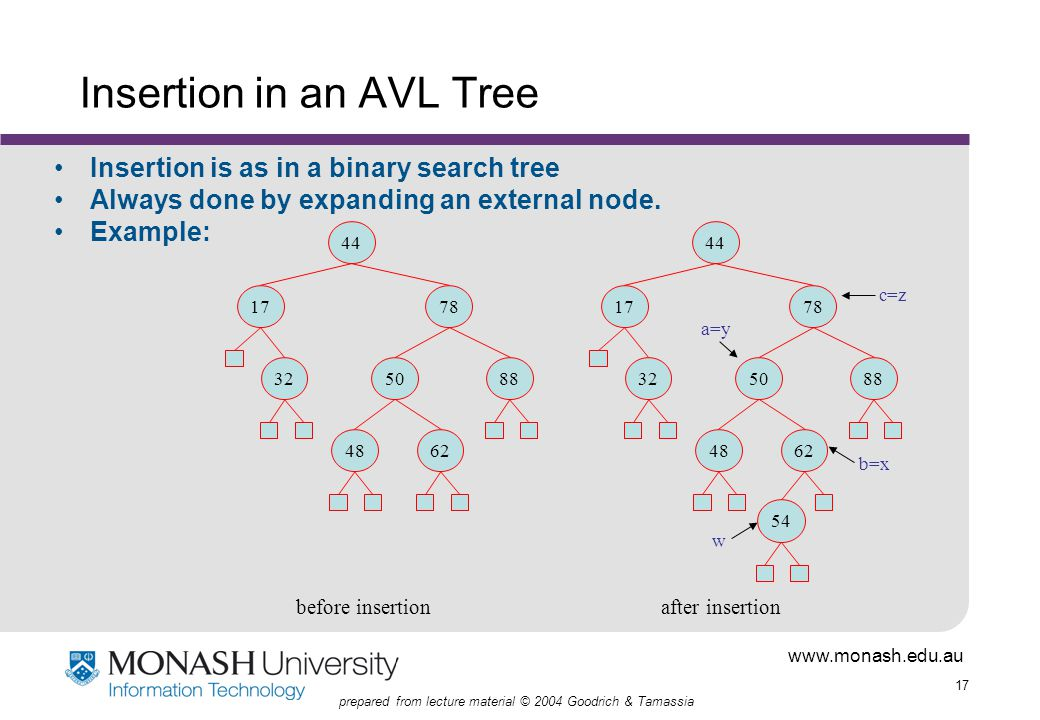 www.monash.edu.au 17 prepared from lecture material © 2004 Goodrich & Tamassia Insertion in an AVL Tree Insertion is as in a binary search tree Always done by expanding an external node.