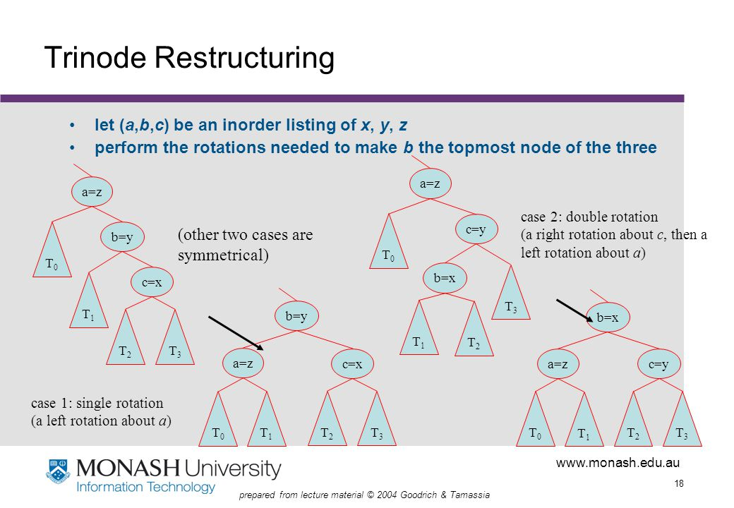 www.monash.edu.au 18 prepared from lecture material © 2004 Goodrich & Tamassia Trinode Restructuring let (a,b,c) be an inorder listing of x, y, z perform the rotations needed to make b the topmost node of the three b=y a=z c=x T0T0 T1T1 T2T2 T3T3 b=y a=z c=x T0T0 T1T1 T2T2 T3T3 c=y b=x a=z T0T0 T1T1 T2T2 T3T3 b=x c=ya=z T0T0 T1T1 T2T2 T3T3 case 1: single rotation (a left rotation about a) case 2: double rotation (a right rotation about c, then a left rotation about a) (other two cases are symmetrical)