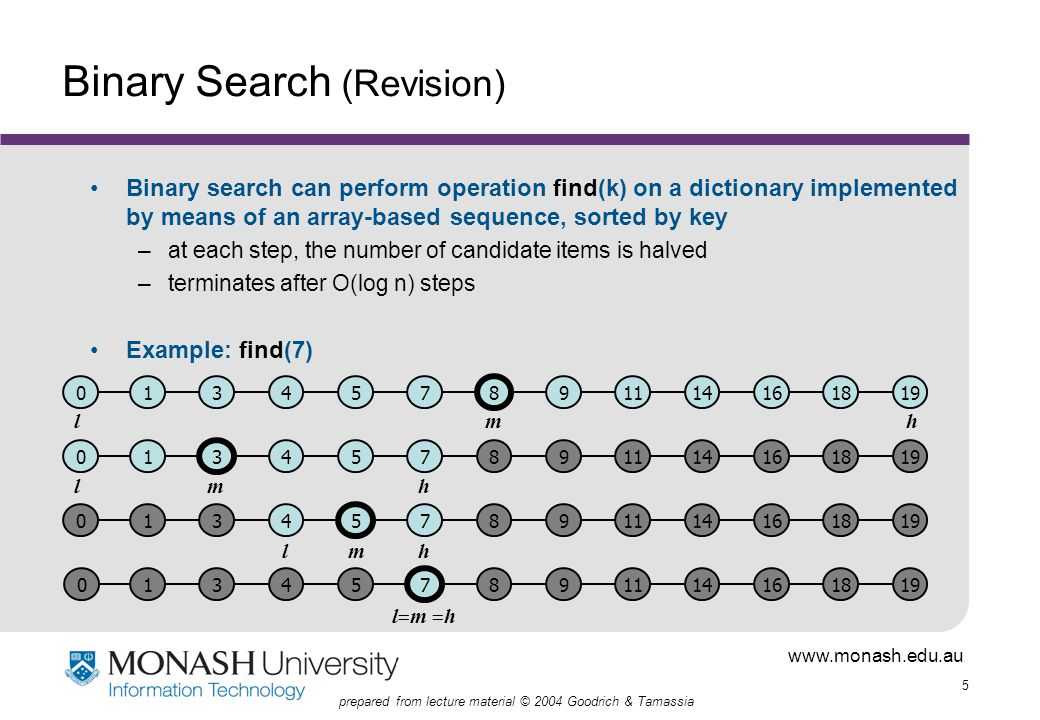 www.monash.edu.au 5 prepared from lecture material © 2004 Goodrich & Tamassia Binary Search (Revision) Binary search can perform operation find(k) on a dictionary implemented by means of an array-based sequence, sorted by key –at each step, the number of candidate items is halved –terminates after O(log n) steps Example: find(7) 13457 8 91114161819 1 3 457891114161819 134 5 7891114161819 1345 7 891114161819 0 0 0 0 m l h m l h m l h l  m  h