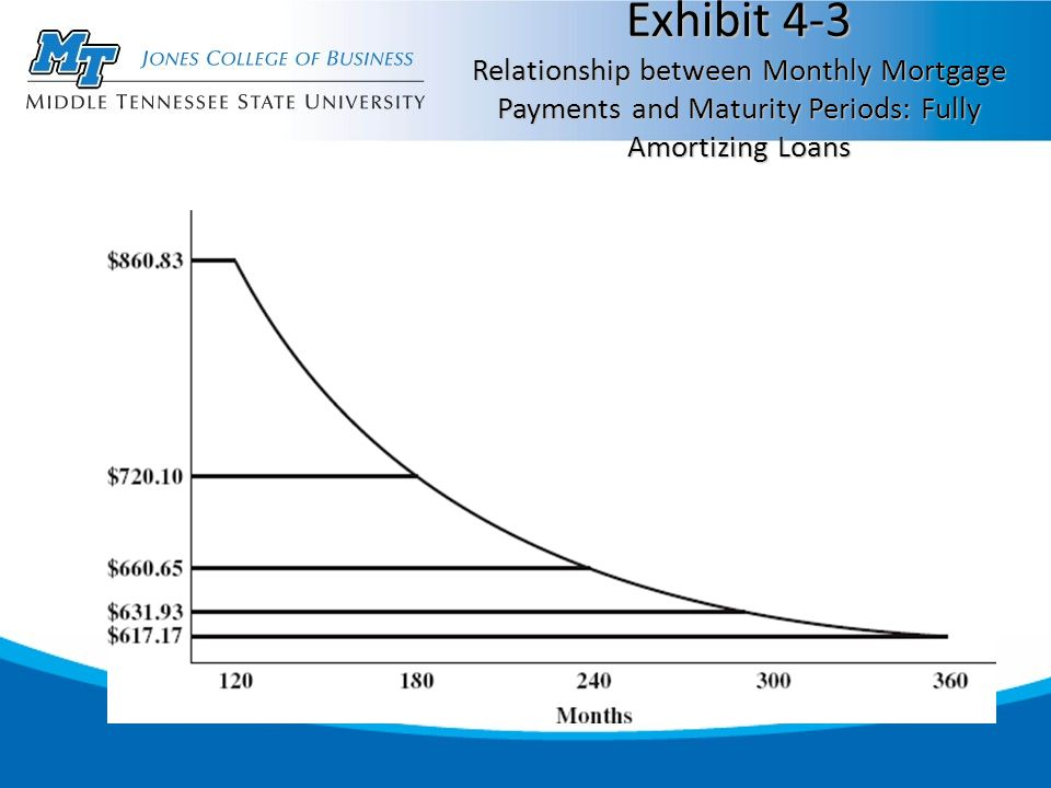 Exhibit 4-3 Relationship between Monthly Mortgage Payments and Maturity Periods: Fully Amortizing Loans