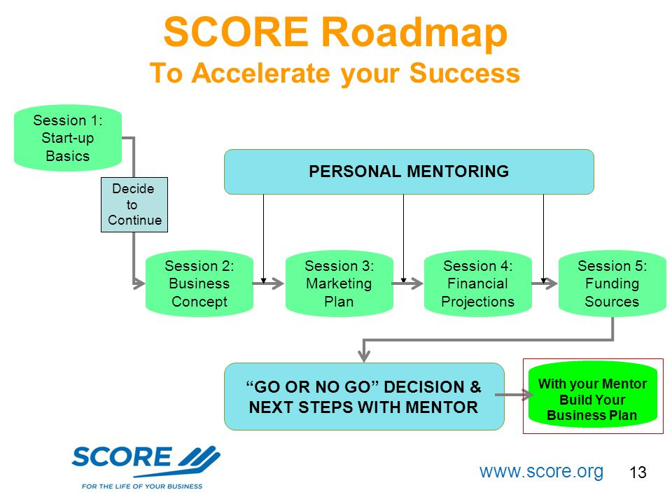 www.score.org PERSONAL MENTORING Session 3: Marketing Plan Session 2: Business Concept Session 4: Financial Projections Session 1: Start-up Basics Ses