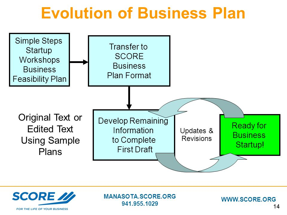 Score business plan for a startup business
