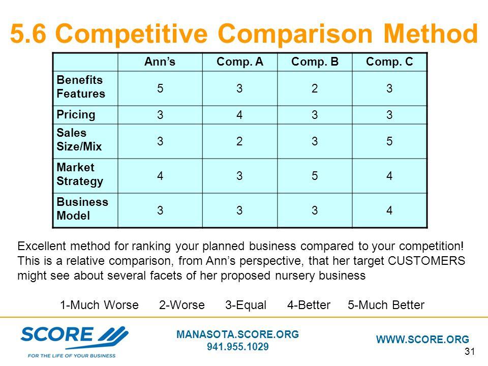 MANASOTA.SCORE.ORG 941.955.1029 WWW.SCORE.ORG 31 5.6 Competitive Comparison Method Ann'sComp. AComp. BComp. C Benefits Features 5323 Pricing 3433 Sale