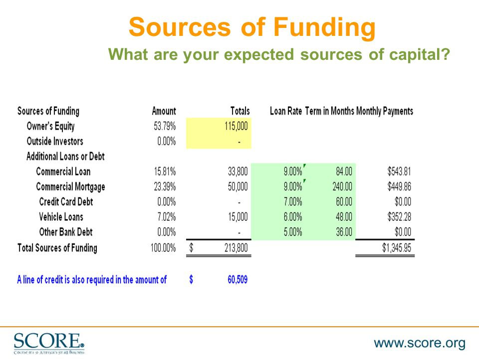 MANASOTA.SCORE.ORG 941.955.1029 WWW.SCORE.ORG 46 Sources of Funding What are your expected sources of capital?