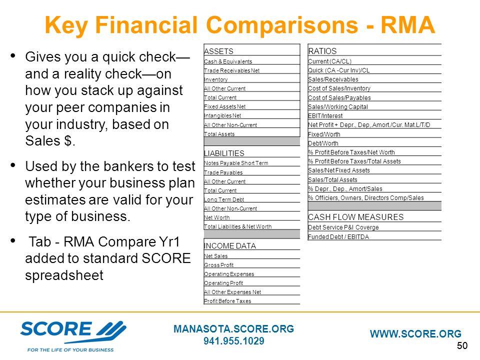 MANASOTA.SCORE.ORG 941.955.1029 WWW.SCORE.ORG 50 Key Financial Comparisons - RMA ASSETS Cash & Equivalents Trade Receivables Net Inventory All Other C