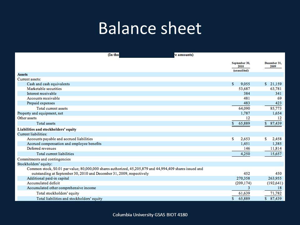 Balance sheet Columbia University GSAS BIOT 4180