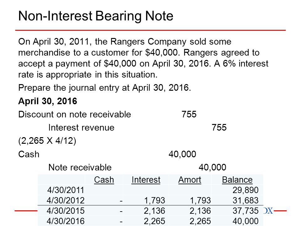 Non-Interest Bearing Note On April 30, 2011, the Rangers Company sold some merchandise to a customer for $40,000.