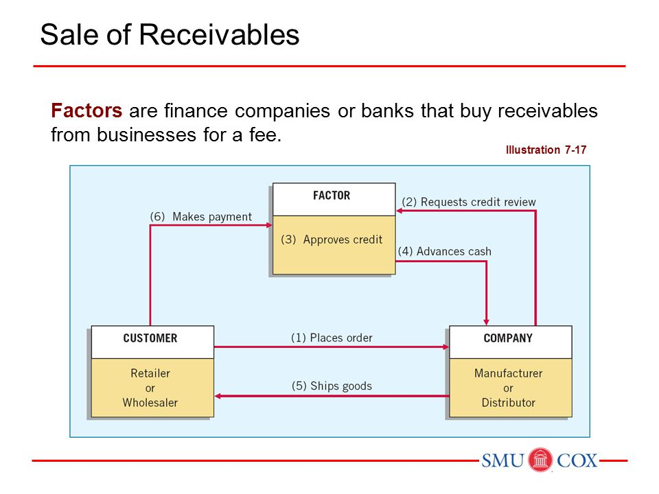 Factors are finance companies or banks that buy receivables from businesses for a fee.
