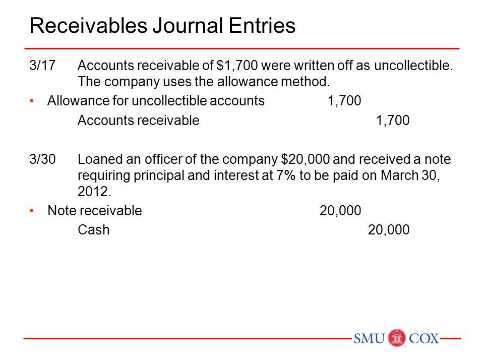 Receivables Journal Entries 3/17Accounts receivable of $1,700 were written off as uncollectible.