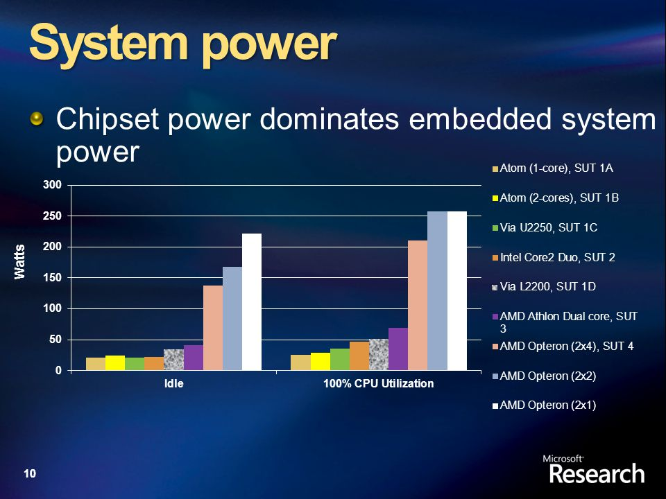 10 System power Chipset power dominates embedded system power