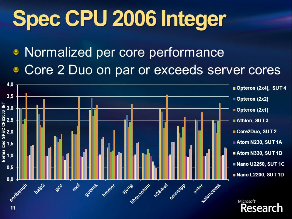 11 Spec CPU 2006 Integer Normalized per core performance Core 2 Duo on par or exceeds server cores