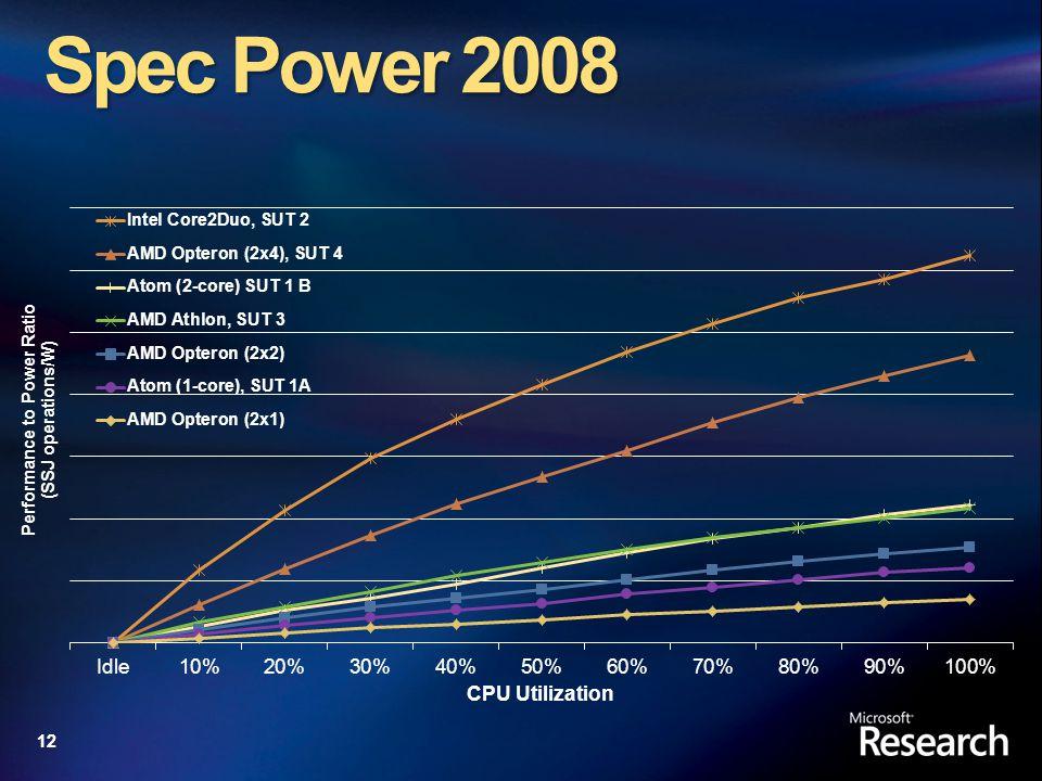 12 Spec Power 2008