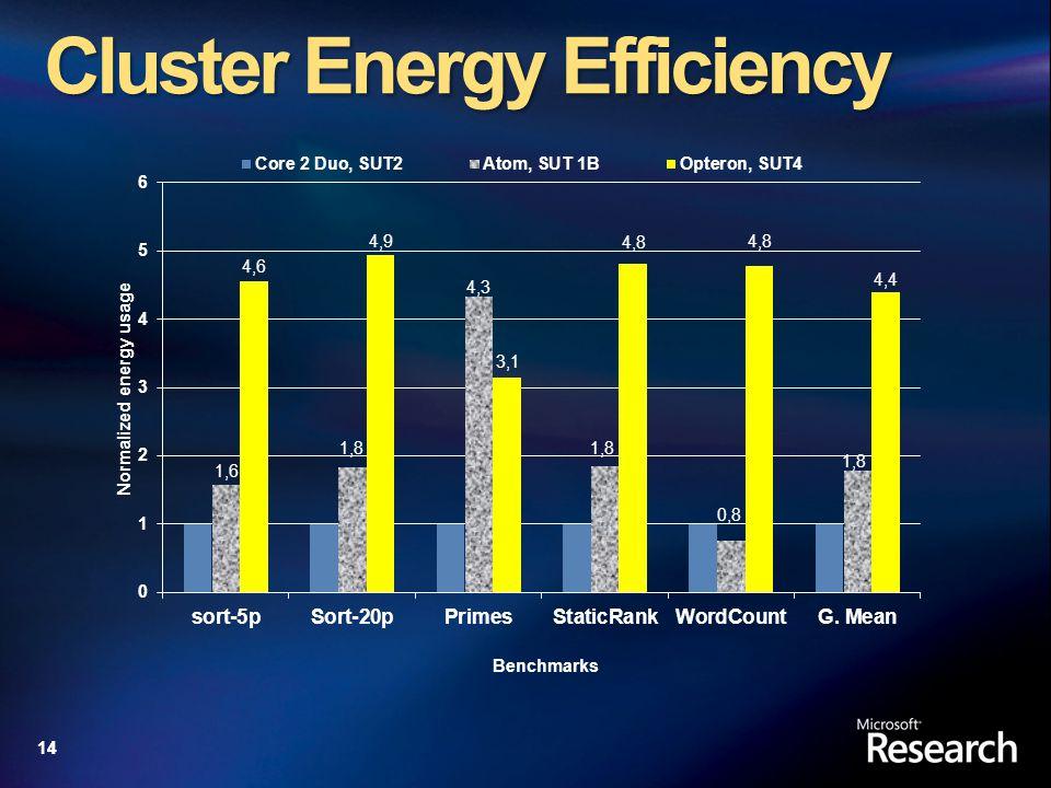 14 Cluster Energy Efficiency