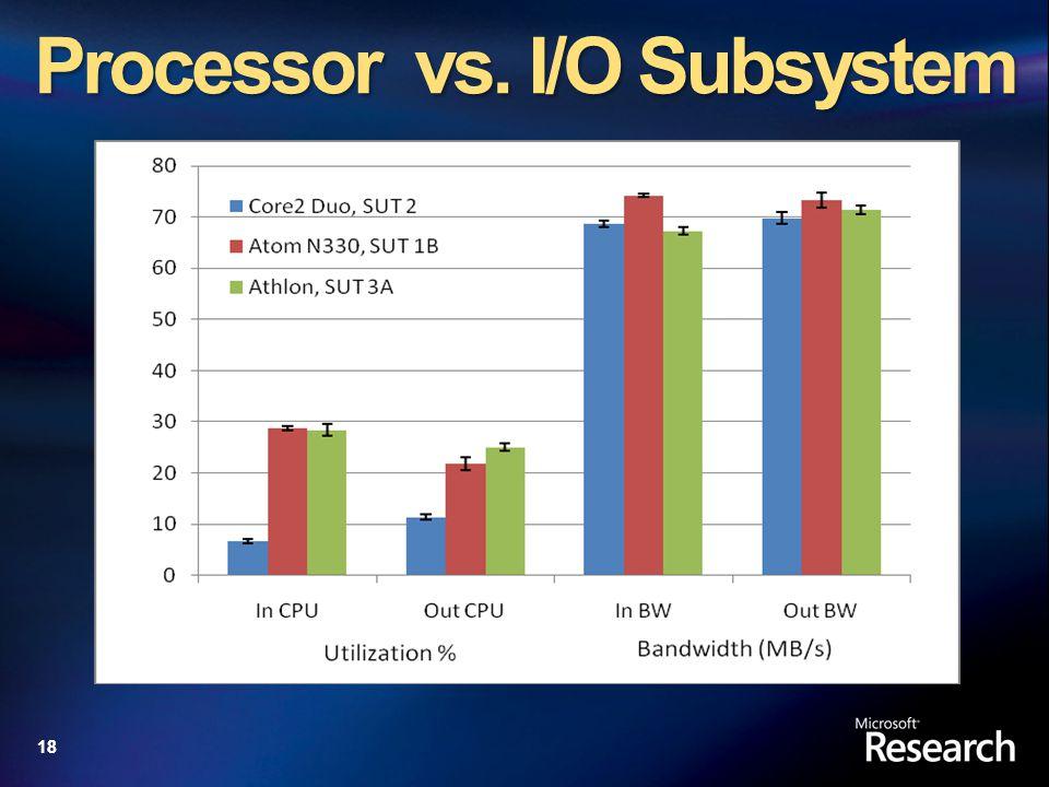 18 Processor vs. I/O Subsystem