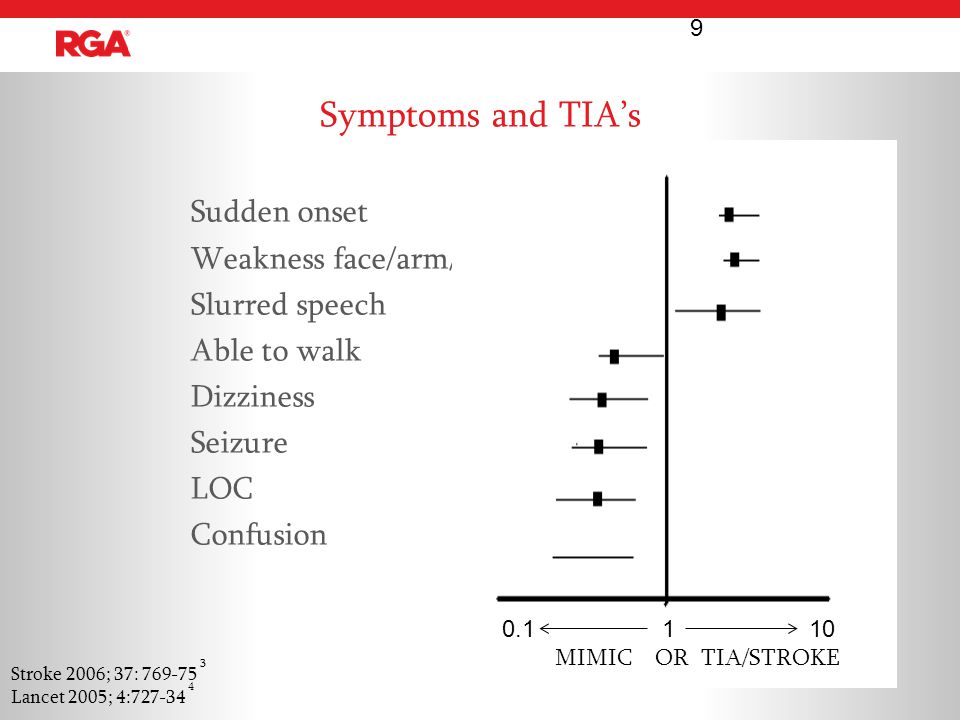 Prognosis of TIA mimics At 3 months, stroke, recurrent TIA and myocardial infarction were absent in patients with TIA mimics but occurred in 13 (5.2%), 20 (8.1%) and 3 (1.2%) TIA patients, respectively. Amort M et al.
