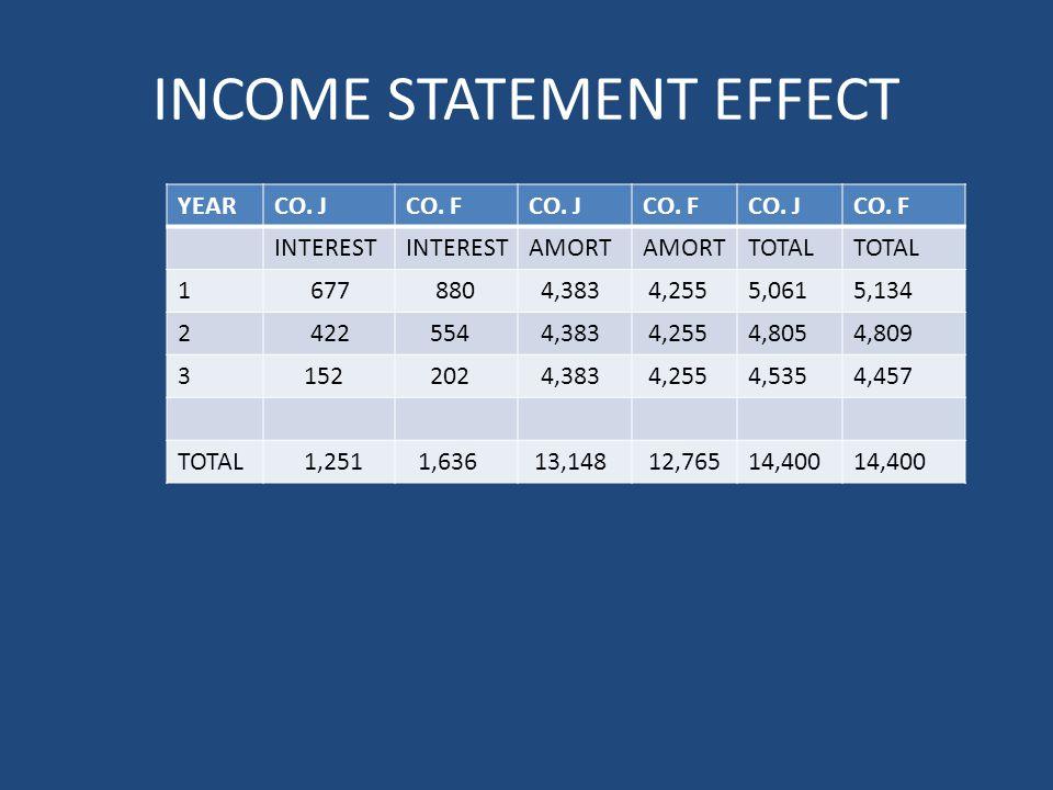 INCOME STATEMENT EFFECT YEARCO. JCO. FCO. JCO. FCO.