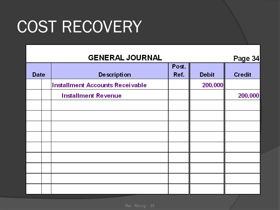 Rev. Recog - 24 COST RECOVERY Sam's Appliances made sales of $200,000 in 20xx that qualified for the cost recovery method of accounting. The items sol