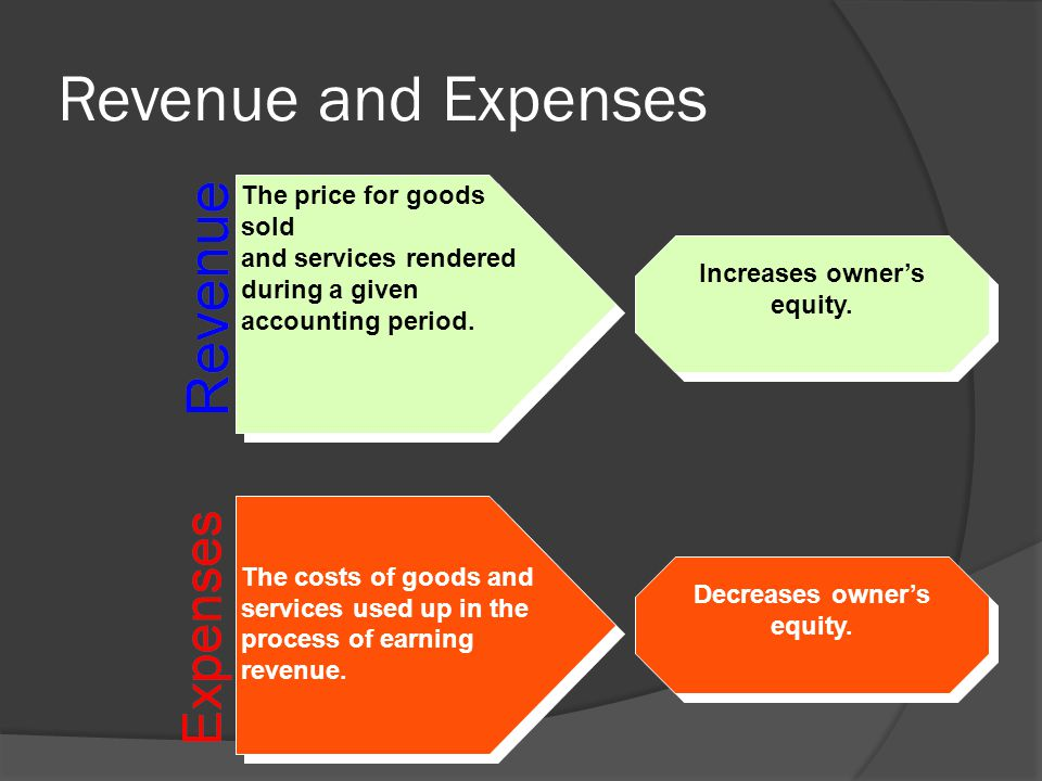 Rev. Recog - 2 DEFINITIONS  Revenues Inflows of assets or settlements of liabilities during a period from delivering or producing goods or services.