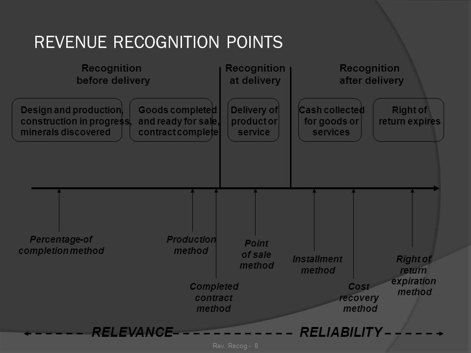 Rev. Recog - 7 REVENUE PRINCIPLE Revenue is typically recognized: ○ ○ At delivery (point of sale) ○ After delivery ○ Before delivery of product or ser